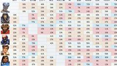 《守望先锋》首月韩服英雄优劣势对阵投票排名
