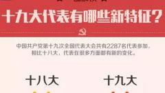 十九大代表今起陆续抵京 代表构成有哪些新特征?