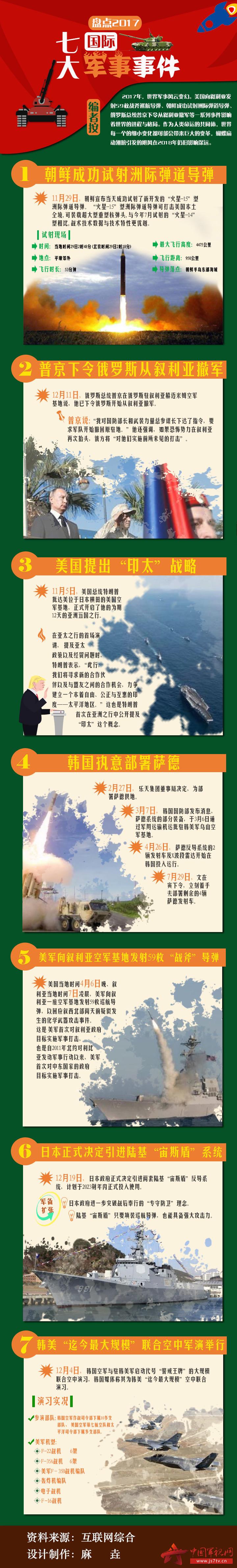 2017军事事件整体