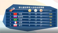第七届世界军人运动会奖牌榜 20191024
